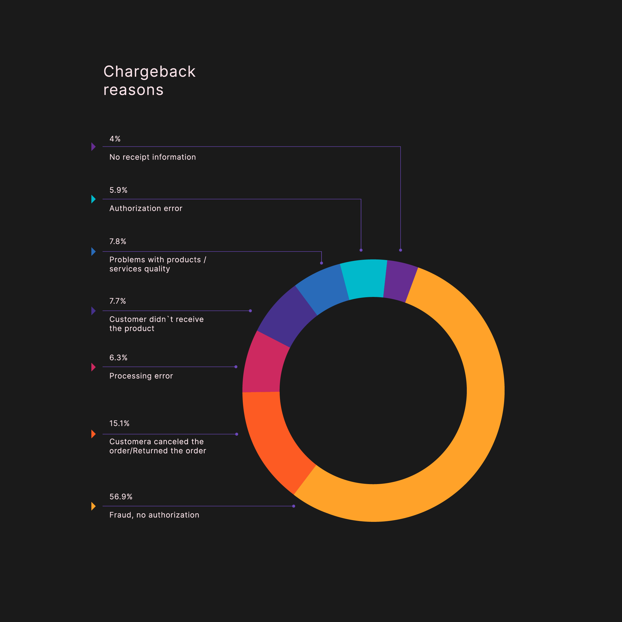 Infographic: reasons for chargebacks