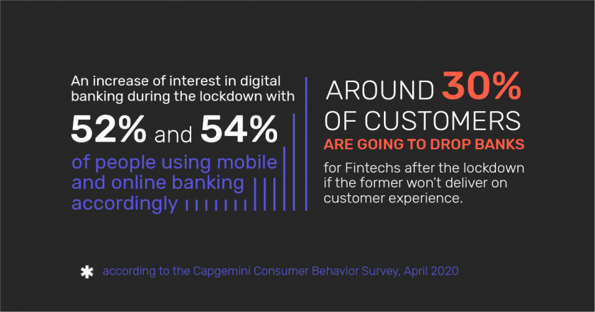 Infographic: The increase of interest in digital banking during lockdown 2020