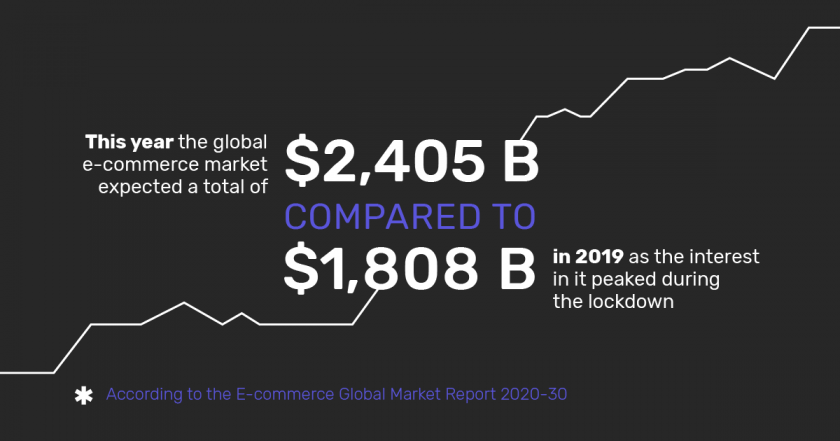 Infographic: the global e-commerce market growth