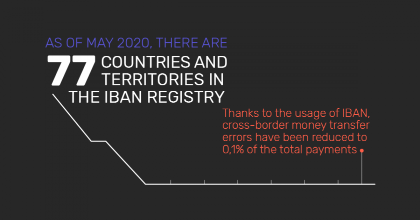 Infographic: The number of countries in the IBAN registry as of May 2020