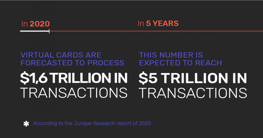 Infographic: The amount of money in transactions that virtual cards are forecasted to process in 2020, 2025.