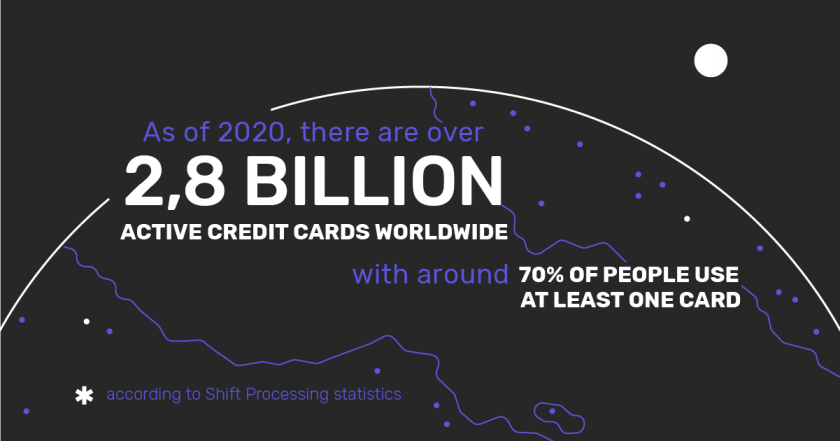 Infographic: The number of active credit card users worldwide as of 2020.