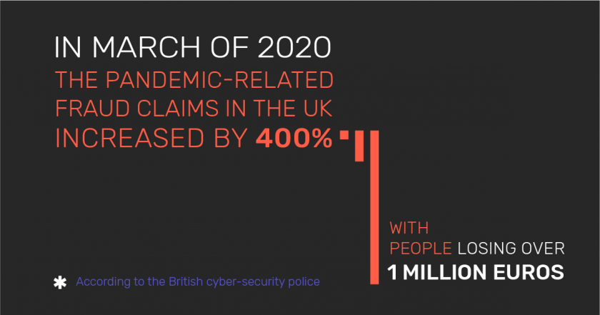 Infographic: The pandemic-related fraud claims in the UK as of March 2020