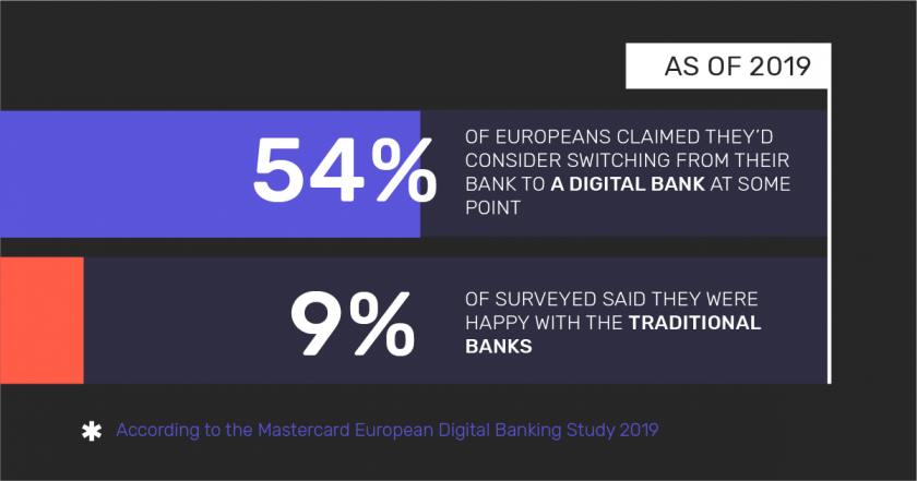 Infographic: The number of European clients that consider switching from traditional banks to digital banking.