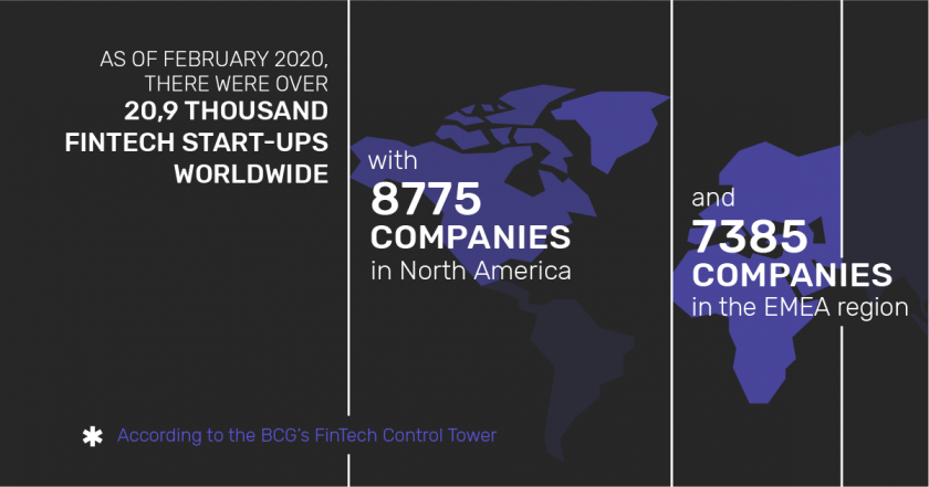 Infographic: The number of Fintech start-ups worldwide in February 2020