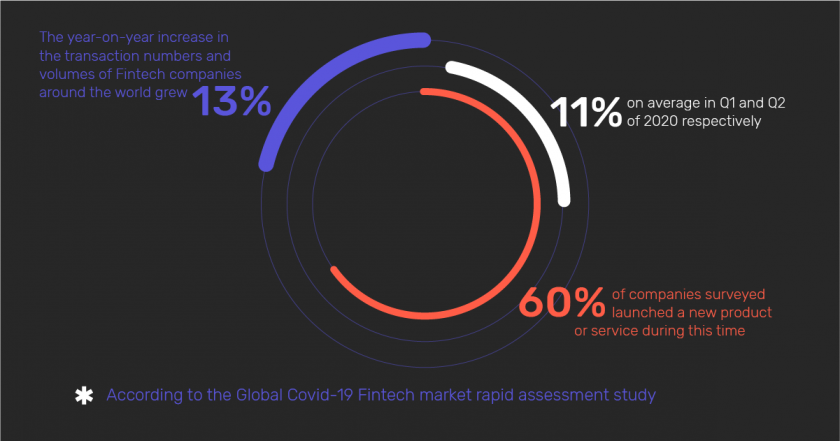 Infographic: The year-on-year increase in the transaction numbers and volumes of Fintechs globally