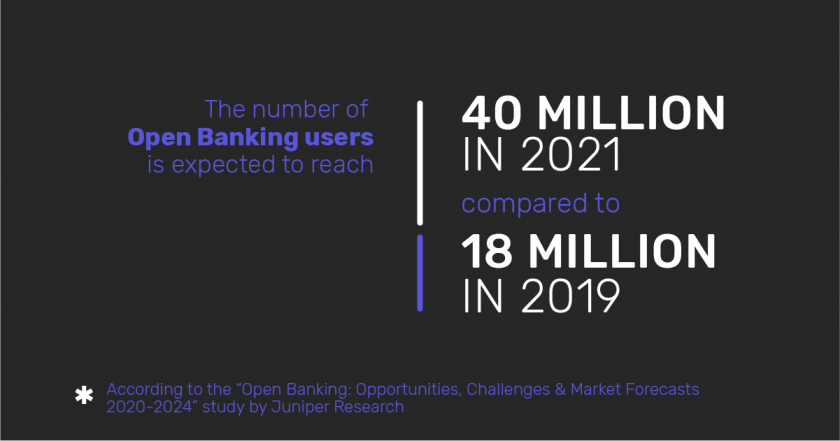 Infographic: The number of Open banking users in 2019 and 2021