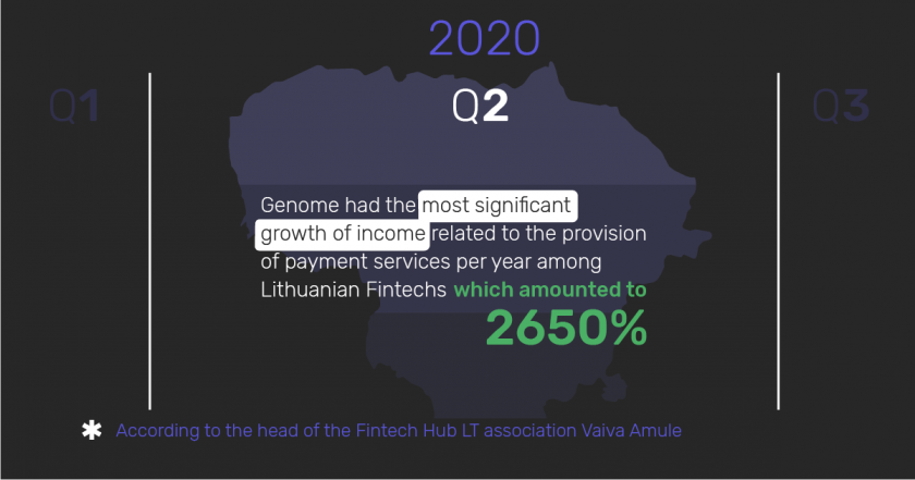 Infographic: Genome's growth of income related to the provision of payment services per year among Lithuanian Fintechs