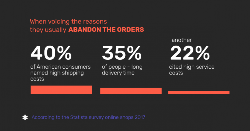 Infographic: the reasons why American customers abandon carts when ordering online
