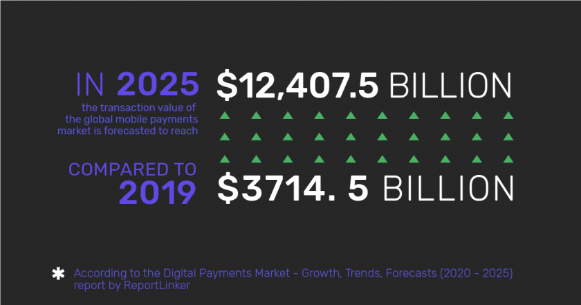 Infographic: the transaction value of the global mobile payments market in 2019 and 2025
